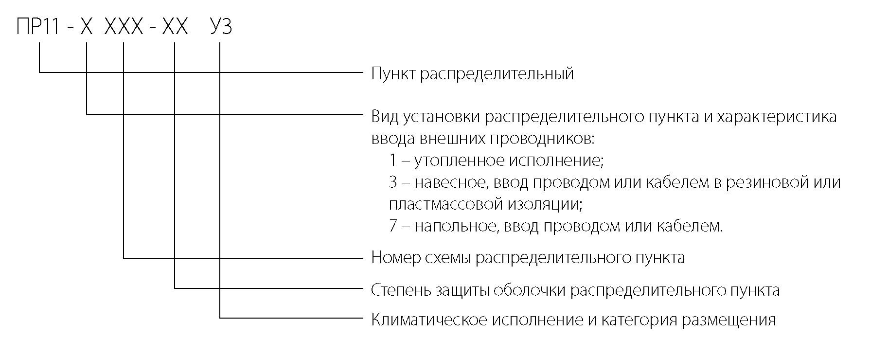 1 Распределительные пункты серии ПР11